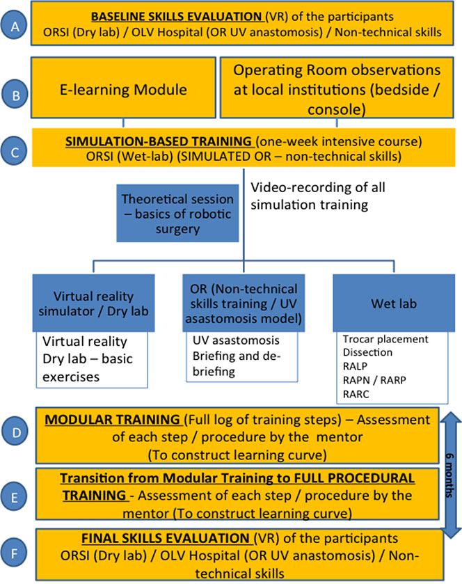 Study flow-chart